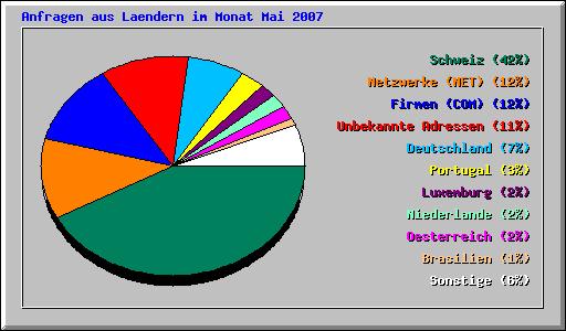 Statistik 2007-05